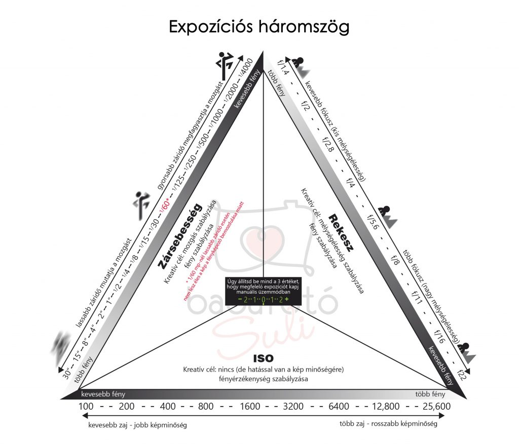 Expozíciós háromszög
